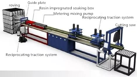 What's pultrusion?|pultrusion process